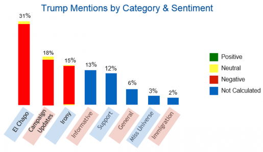 Trump Categorization by Hispanic Mentions