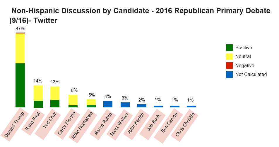 non-hispanic discussion by candidate
