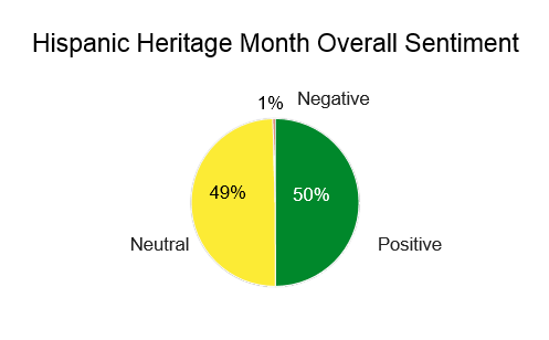 Hispanic Heritage Month Overall Sentiment