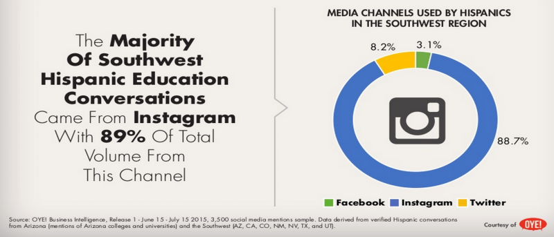 majority of southwest hispanic education conversations come from instagram