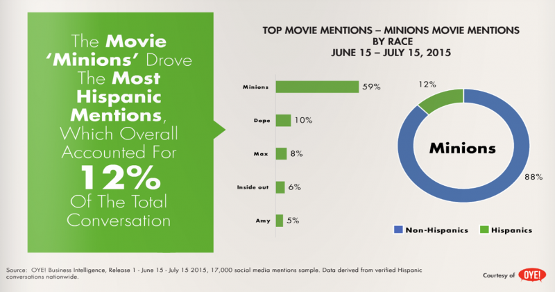 top movie mentions - minions movie mentioned the most by hispanics