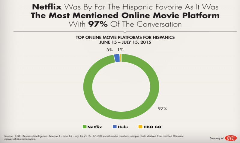 netflix has the most mentions by hispanics