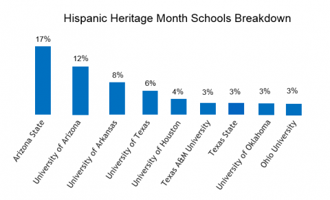 The 2015 Hispanic Heritage Month Social Listening Analysis – Education