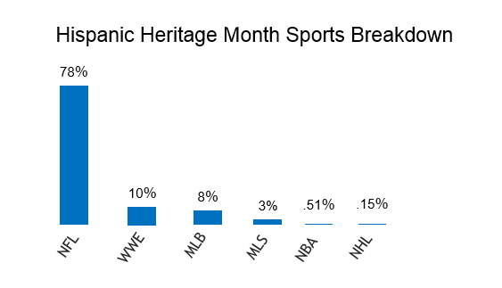 hispanic sports interest online, nfl 78%