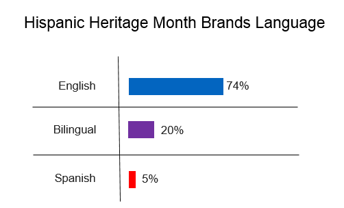 hispanic online conversations on brands, 74% english