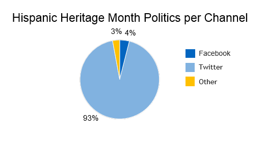 hispanic heritage month politics per channel, Facebook with 93%