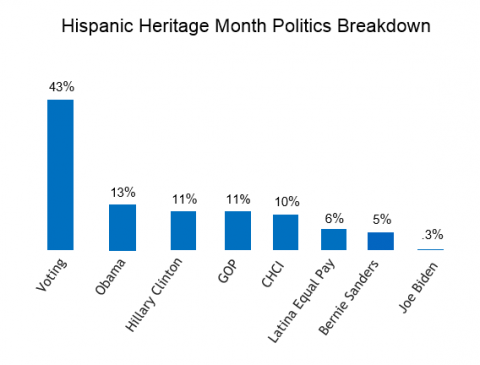 The 2015 Hispanic Heritage Month Series – Politics