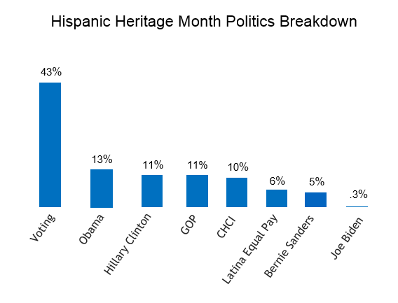 hispanic politics and interests