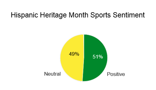 Latino sports sentiment online is split in the middle