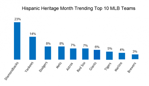 Hispanic Marketing during Hispanic Heritage Month – Major League Baseball