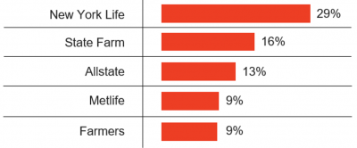 latino financial services posts online by brand, new york life 29%