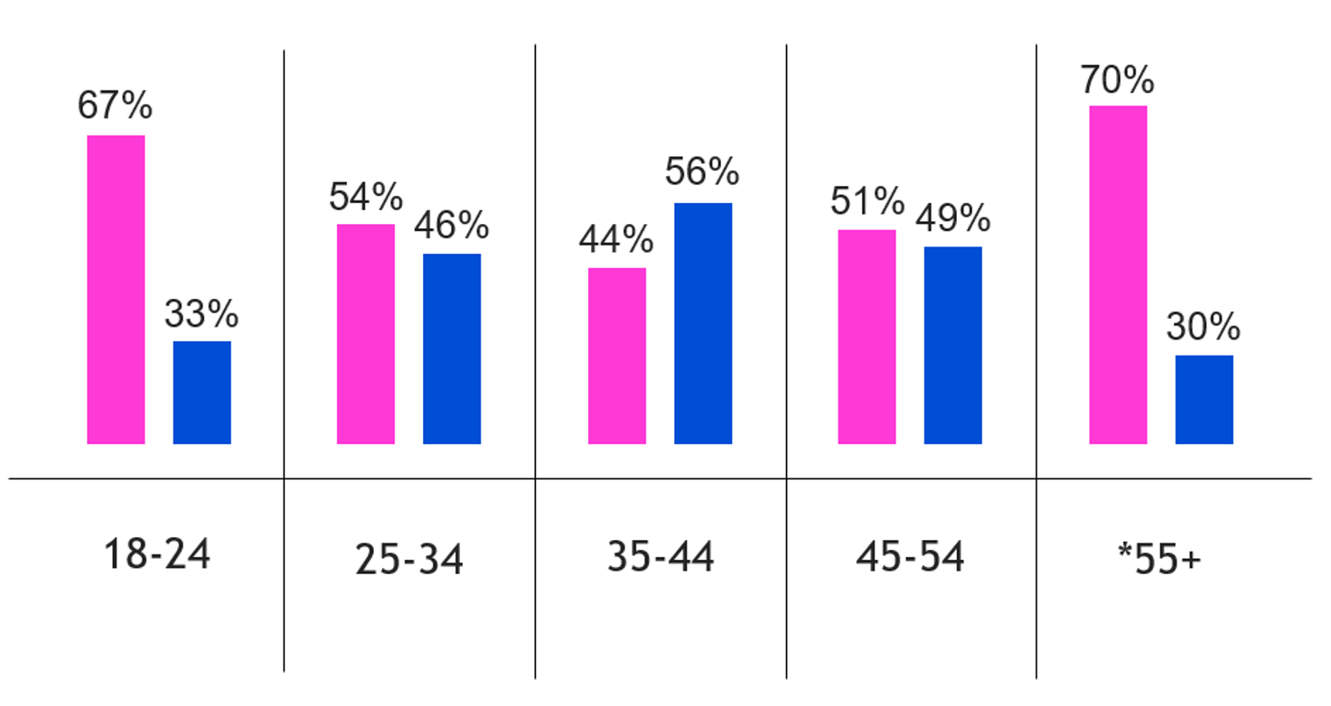 financial industry hispanic demographics by age,