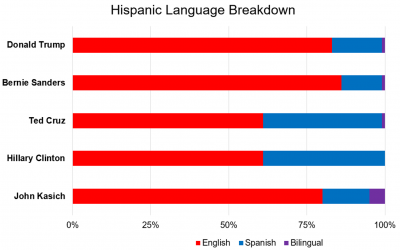 Latino Voters