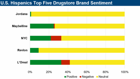OYE Beauty Analysis highlights which brands Trend Among Hispanics