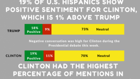 INSTAGRAM and Twitter ELECTION 2016 HISPANIC POLITICAL TRACKER 9/26 – Presidential Debate