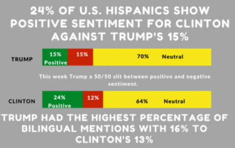 Looking Back: OYE! Analytics in 2016 Presidential Hispanic Election Results