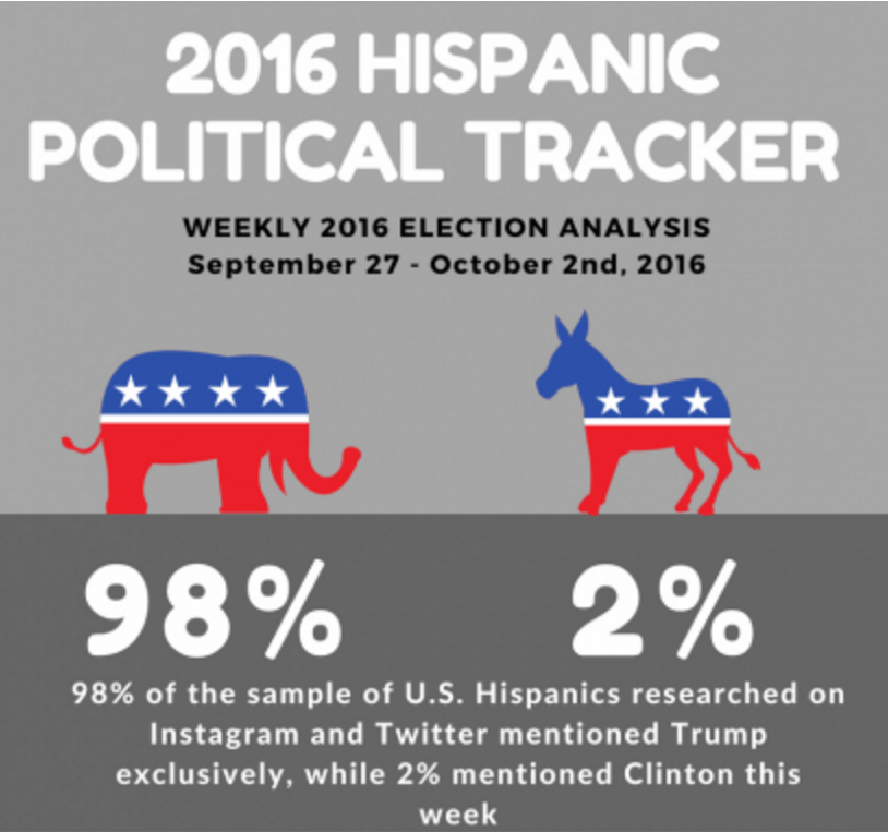Hispanic election results