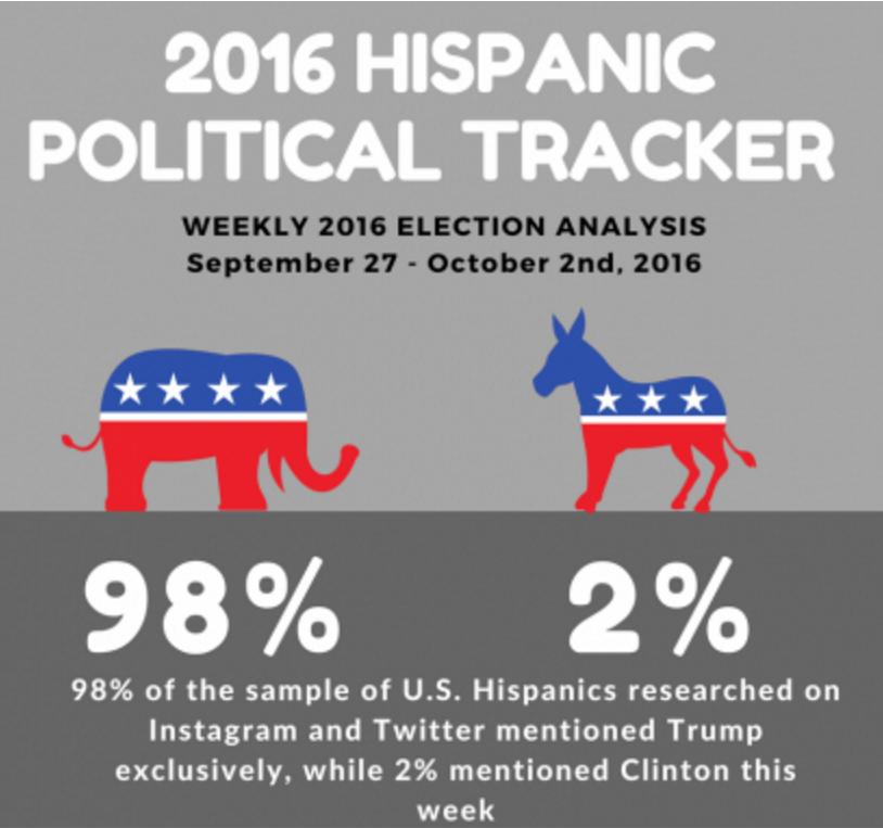 Hispanic election results