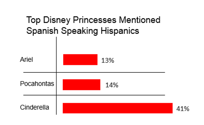 Cinderella is the most mentioned Disney princess by Spanish speaking Hispanics