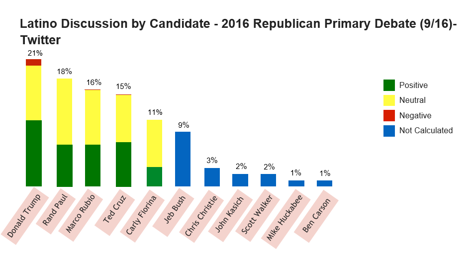 latino discussion by candidate republican primary