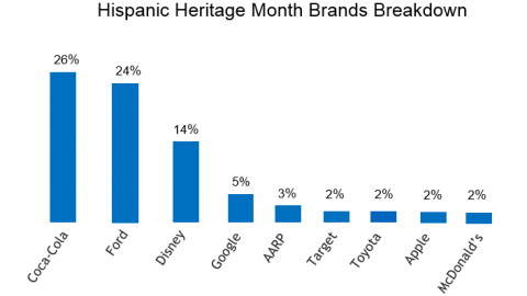 The 2015 Hispanic Heritage Month Series – Online Conversations on Brands