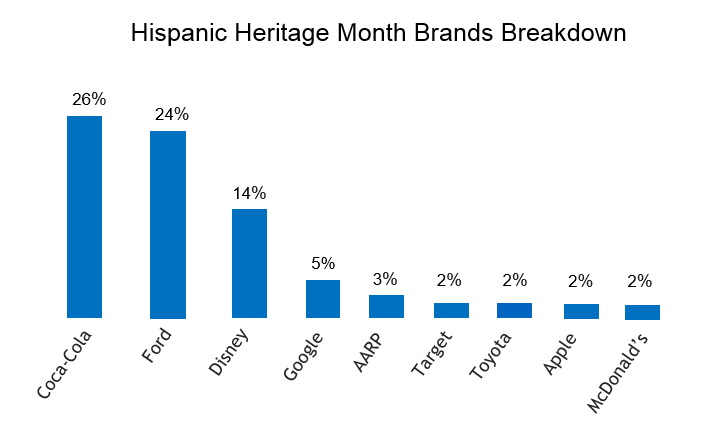 Hispanic online conversation on brands, 26% coca cola, 24% Ford, 14% disney