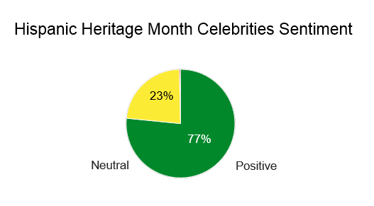 hispanic online conversations on celebrities by sentiment, 77% neutral