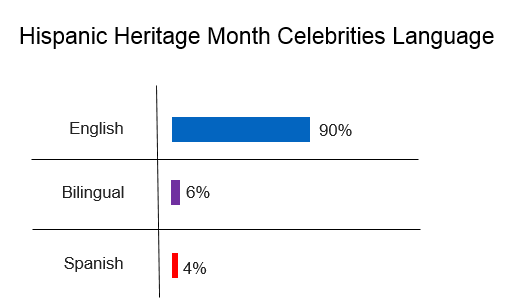 Hispanic online conversation on celebrities by language, 90% english.