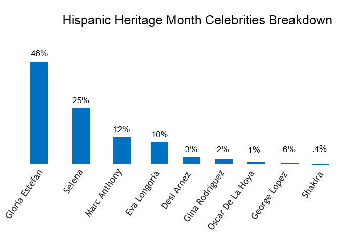 Hispanic conversations on celebrities. Gloria Estefan 46%, Selena 25%