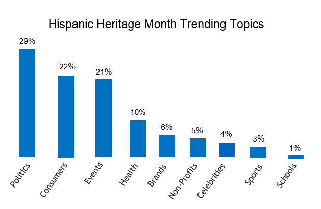 hispanic heritage trending topics, politics highest with 29%