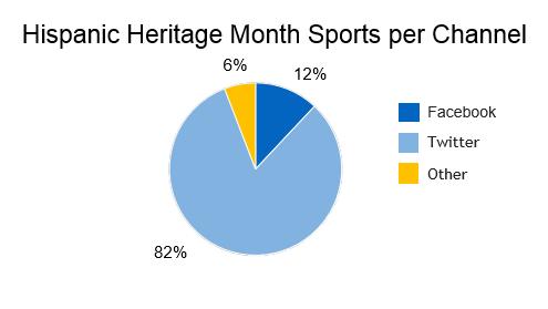 hispanic sports marketing on social media by channel, 82% Facebook