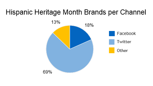 Hispanic brand conversation by social media channel, 69% twitter