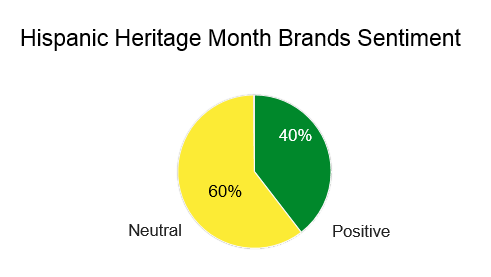 Hispanic Brand Sentiment online, 60% neutral, 40% positive