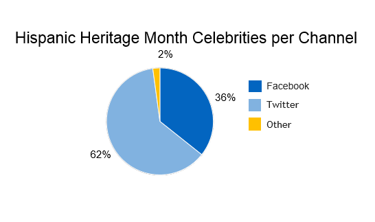 Hispanic conversations about celebrities by social media channel, 62% Twitter
