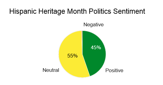 Hispanic Politics Sentiment, 55% neutral