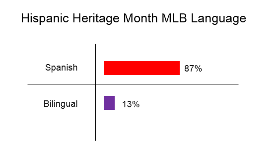 MLB LAnguage