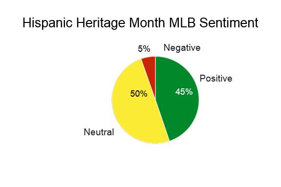 Hispanic Marketing Major League Baseball