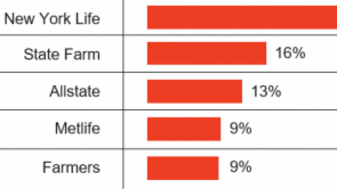 Latino Financial Services Report – Life Insurance