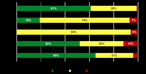 Hispanic Nutritional Supplements Analysis gauges trending brands on the market