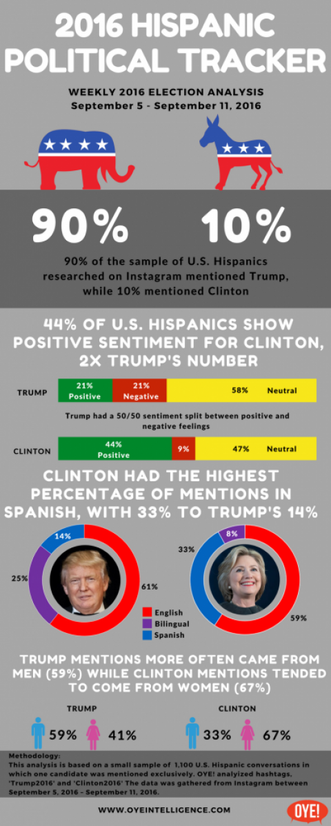 Instagram Election 2016 Hispanic Political Tracker  9/5 -9/11