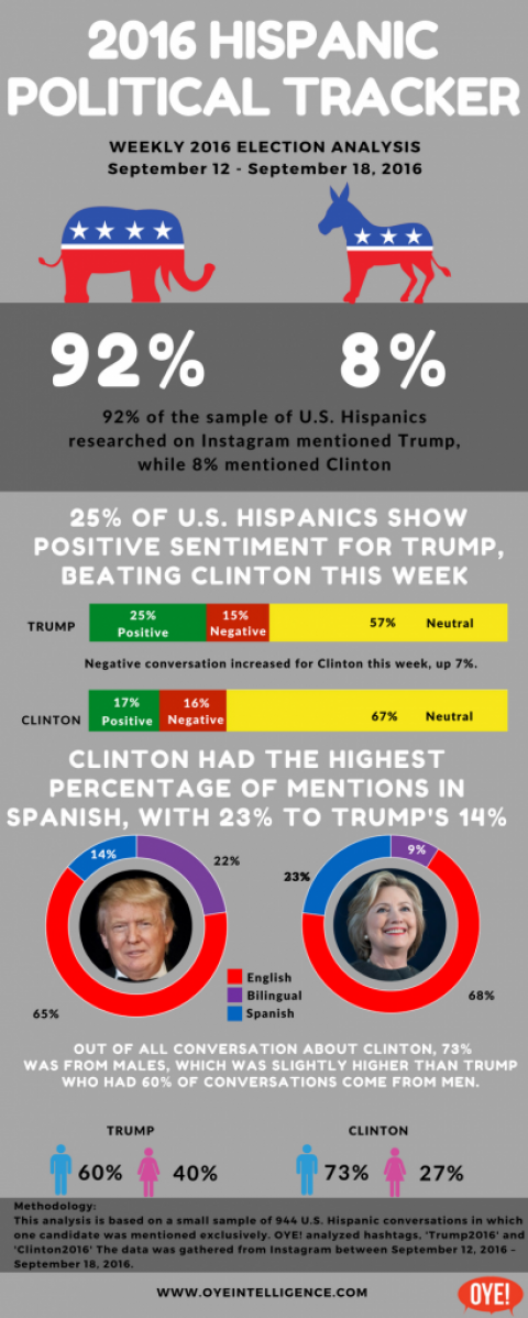 Instagram Election 2016 Hispanic Political Tracker 9/12 – 9/18