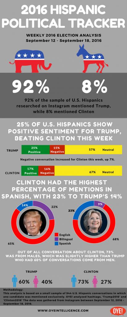 Instagram Election 2016 Hispanic Political Tracker 9/12 – 9/18
