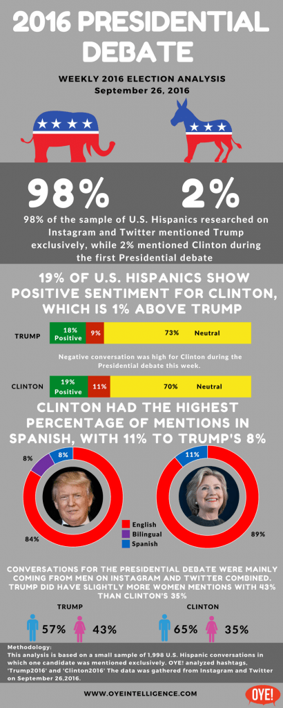 INSTAGRAM and Twitter ELECTION 2016 HISPANIC POLITICAL TRACKER 9/26 – Presidential Debate