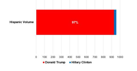 Instagram Election 2016 Hispanic Political Tracker