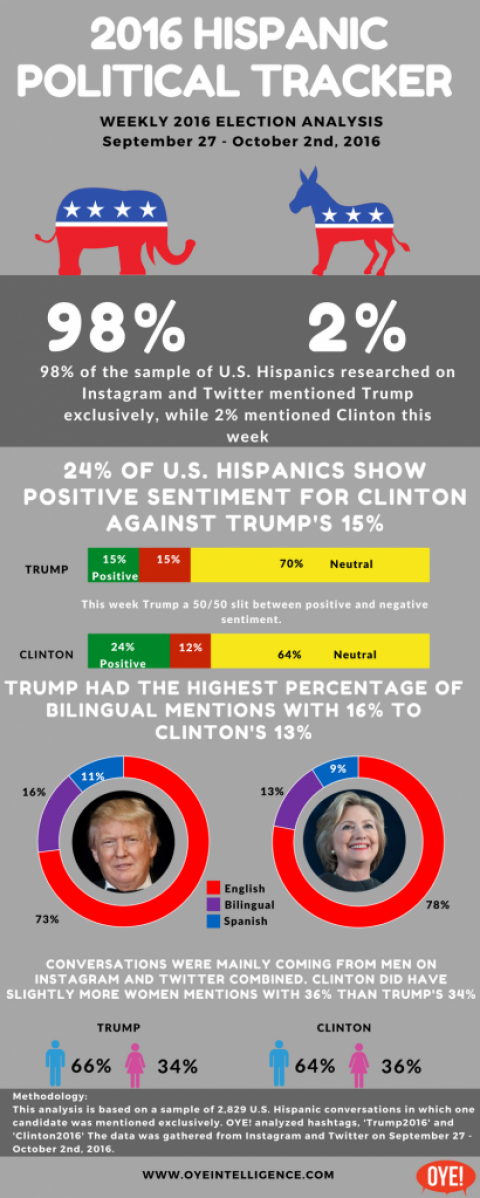2016 Latino Political Tracker 9/27 – 10/2