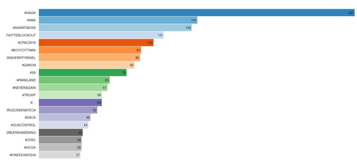 Top Hashtags among Hispanic Influencers