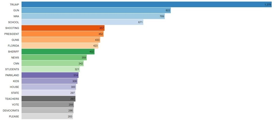 Top Keywords Among Hispanic Influencers